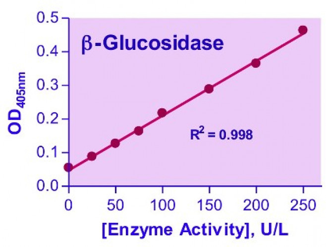 QuantiChrom™ β-Glucosidase Assay Kit