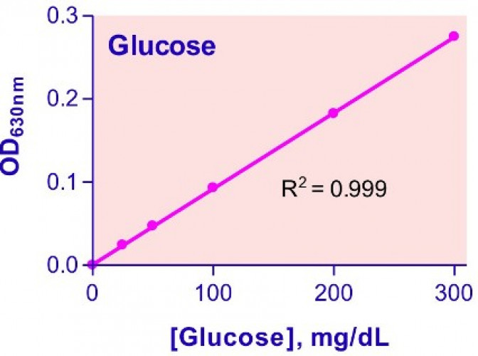 QuantiChrom™ Glucose Assay Kit