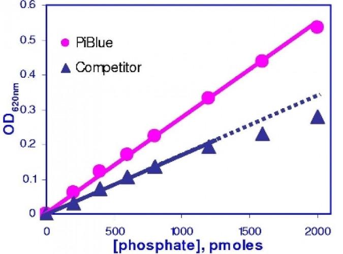 PiBlue™ Phosphate Assay Kit