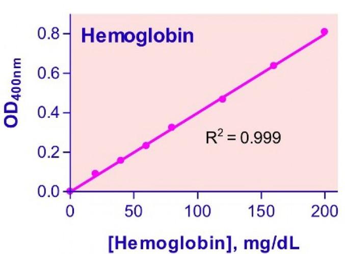 QuantiChrom™ Hemoglobin Assay Kit
