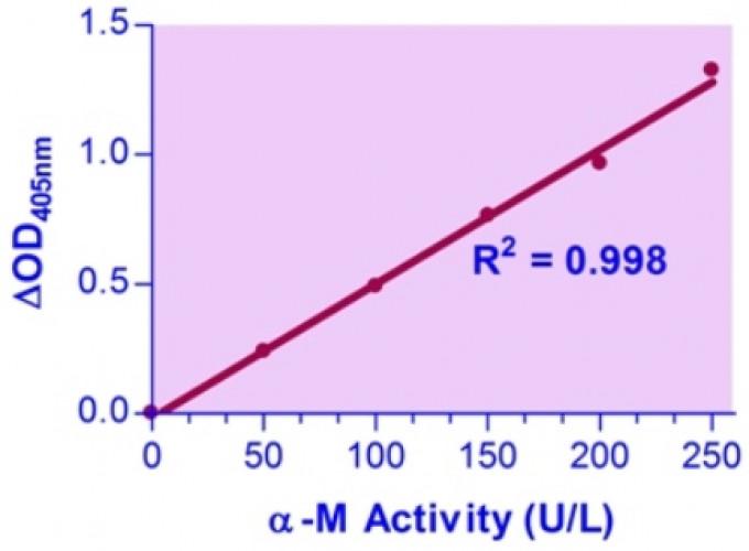 QuantiChrom™ α-Mannosidase Assay Kit