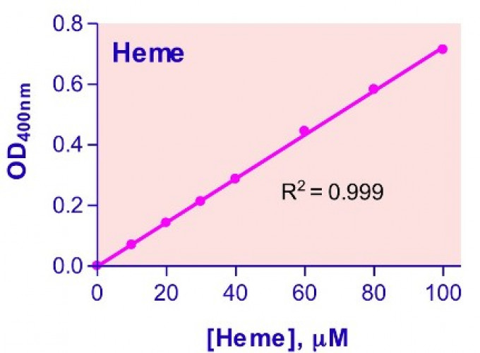 QuantiChrom™ Heme Assay Kit