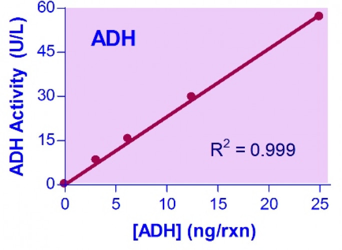 QuantiChrom™ Alcohol dehydrogenase Assay Kit