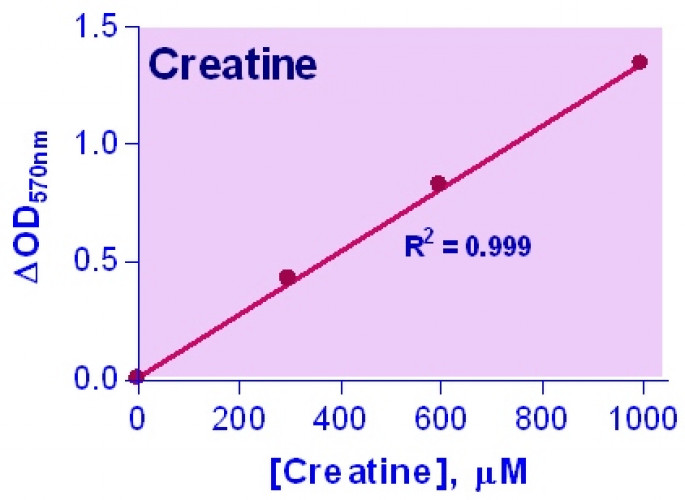 EnzyChrom™ Creatine Assay Kit
