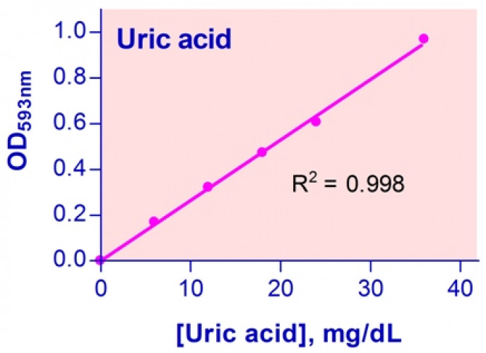 QuantiChrom™ Uric Acid Assay Kit