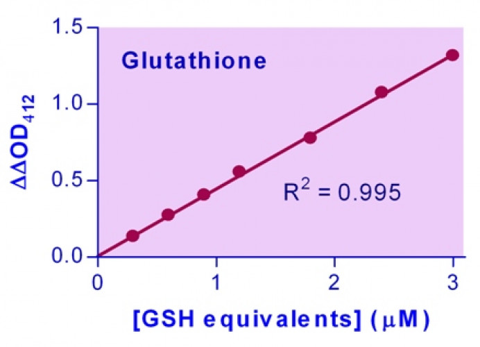 EnzyChrom™ GSH/GSSG Assay Kit