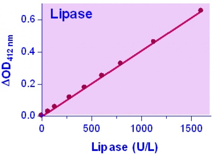 QuantiChrom™  Lipase Assay Kit