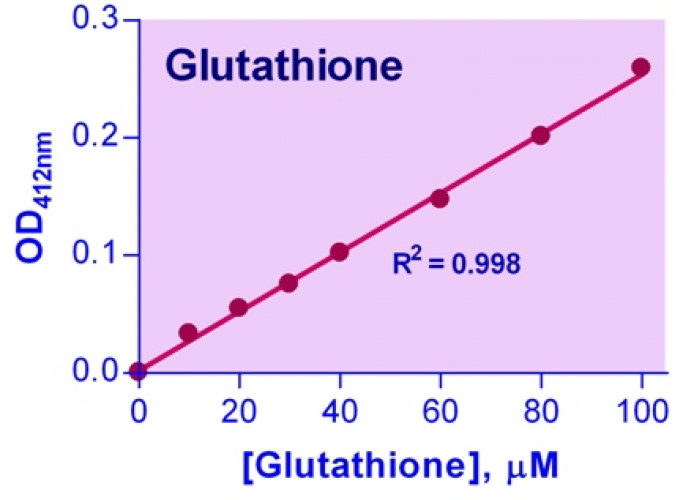 QuantiChrom™ Glutathione Assay Kit