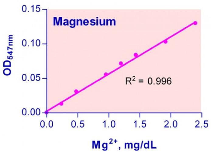 QuantiChrom™ Magnesium Assay Kit
