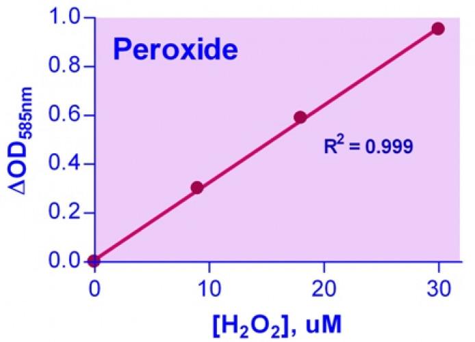 QuantiChrom™ Peroxide Assay Kit