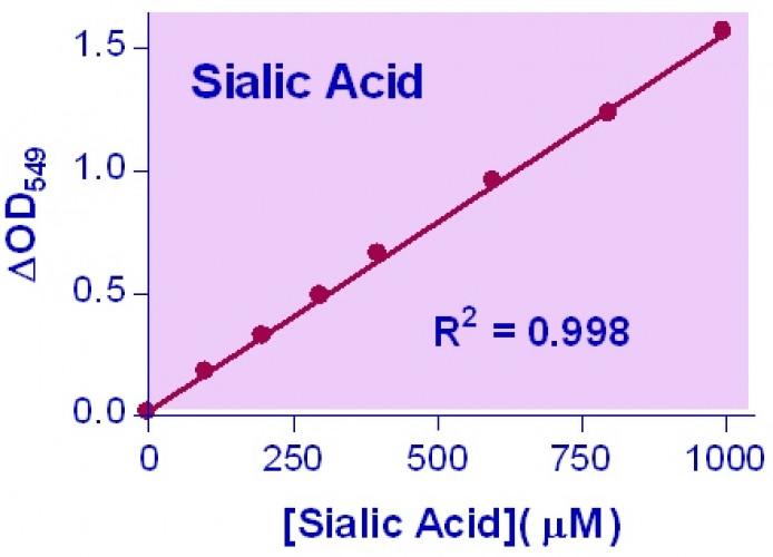QuantiChrom™ Sialic Acid Assay Kit