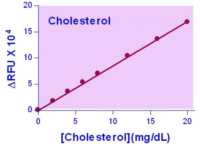 EnzyChrom™ AF Cholesterol Assay Kit
