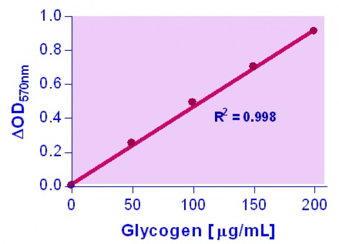 EnzyChrom™ Glycogen Assay Kit
