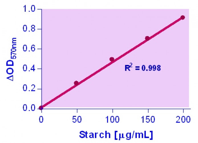 EnzyChrom™ Starch Assay Kit