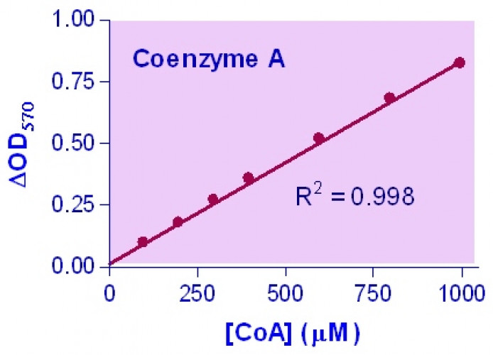 EnzyChrom™ Coenzyme A Assay Kit