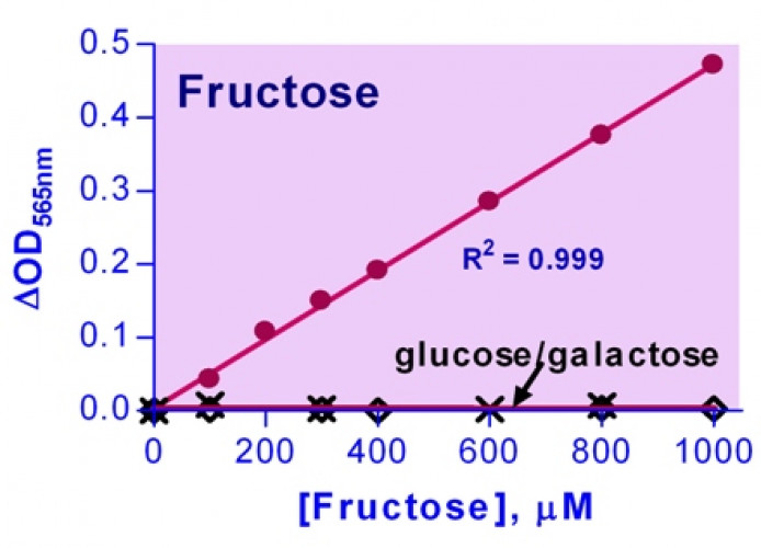 EnzyChrom™ Fructose Assay Kit