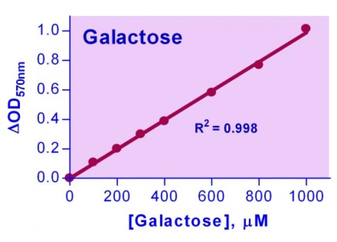 EnzyChrom™ Galactose Assay Kit