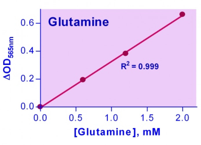 EnzyChrom™ Glutamine Assay Kit