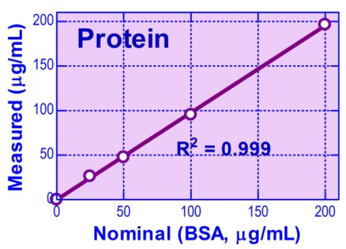 QuantiFluo™ Protein Assay Kit