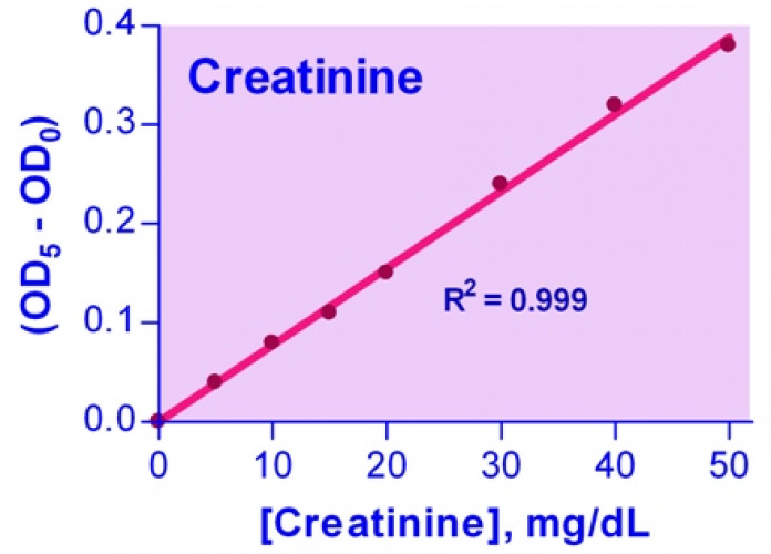 QuantiChrom™ Creatinine Assay Kit