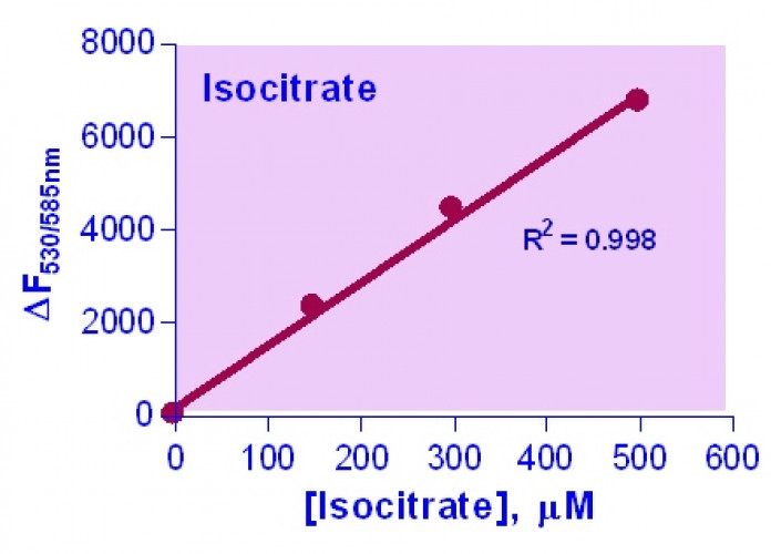 EnzyFluo™ Isocitrate Assay Kit