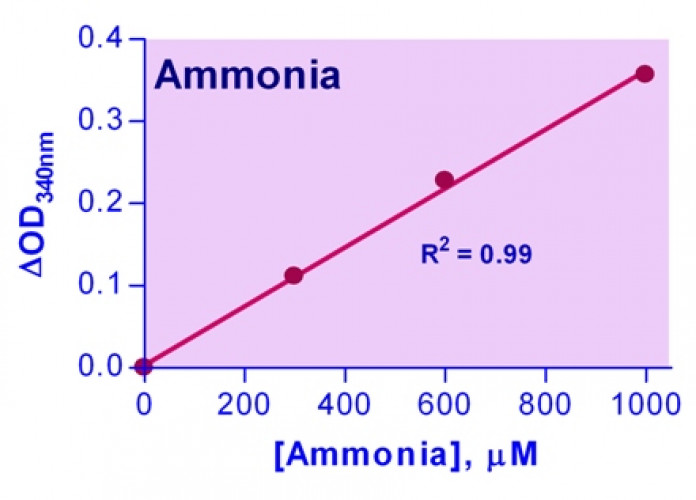 EnzyChrom™ Ammonia Assay Kit