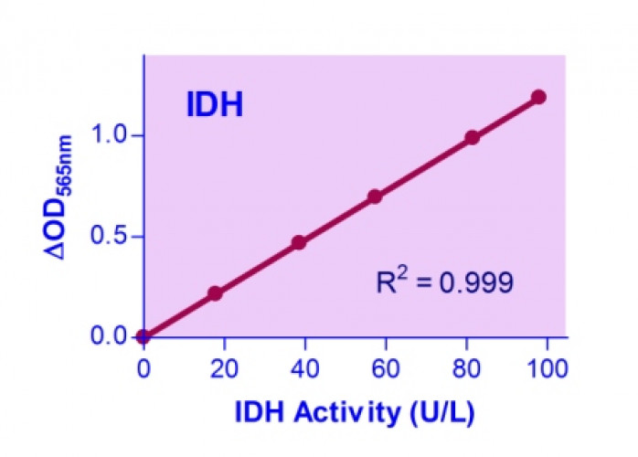 QuantiChrom™ Isocitrate Dehydrogenase Assay Kit