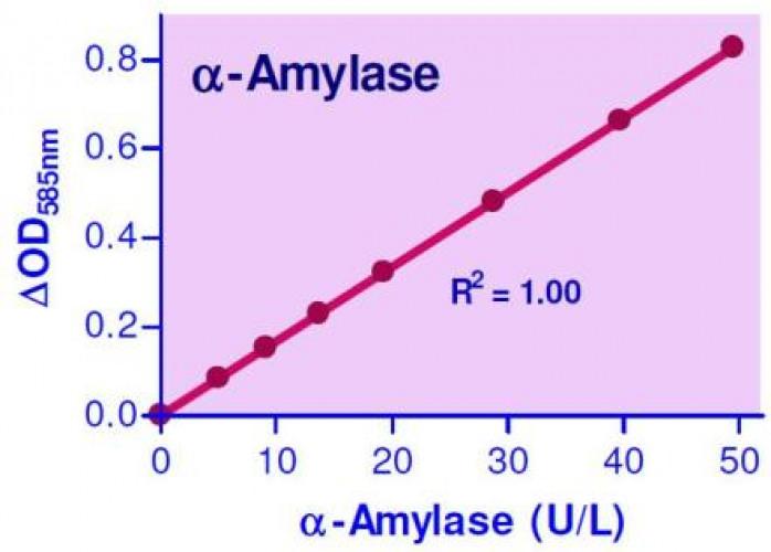 EnzyChrom™ α-Amylase Assay Kit