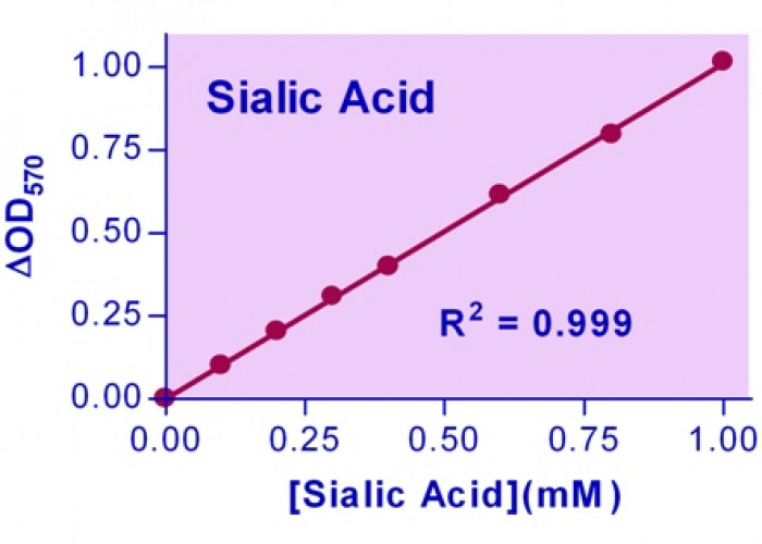 EnzyChrom™ Sialic Acid Assay Kit