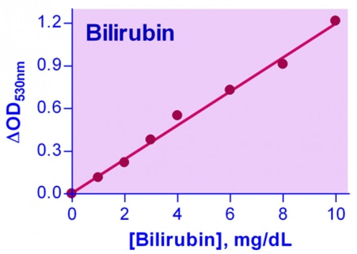 QuantiChrom™ Bilirubin Assay Kit