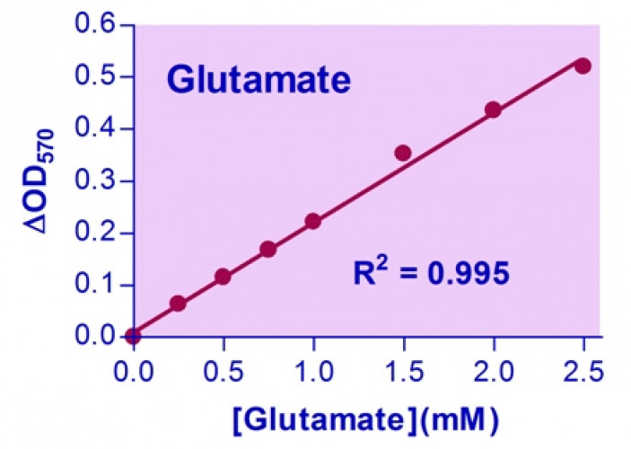 EnzyChrom™ Glutamate Assay Kit
