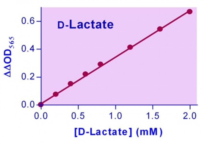 EnzyChrom™ D-Lactate Assay Kit