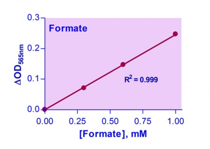 EnzyChrom™ Formate Assay Kit
