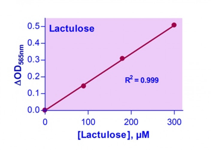 EnzyChrom™ Lactulose Assay Kit