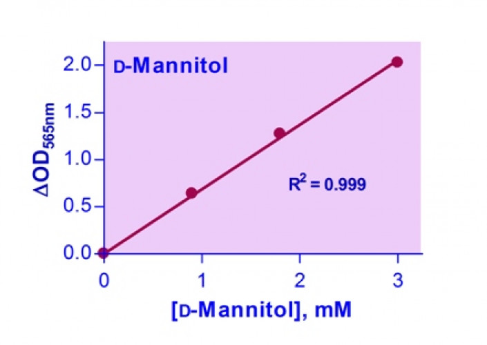 EnzyChrom™ D-Mannitol Assay Kit