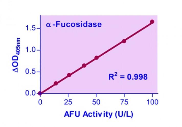 QuantiChrom™ α-L-Fucosidase Assay Kit