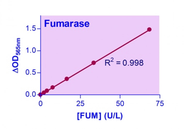 EnzyChrom™ Fumarase Assay Kit