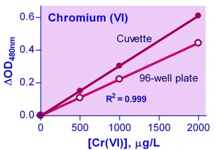 QuantiChrom™ Chromium Assay Kit