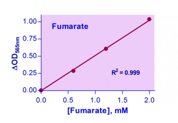 EnzyChrom™ Fumarate Assay Kit