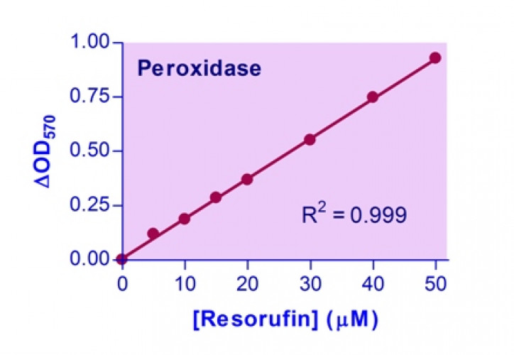 QuantiChrom™ Peroxidase Assay Kit (replacement for DPOD-100)