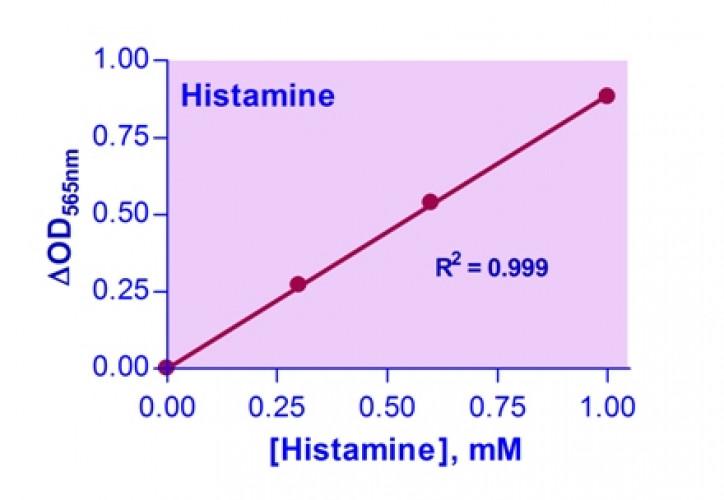 EnzyChrom™ Histamine Assay Kit