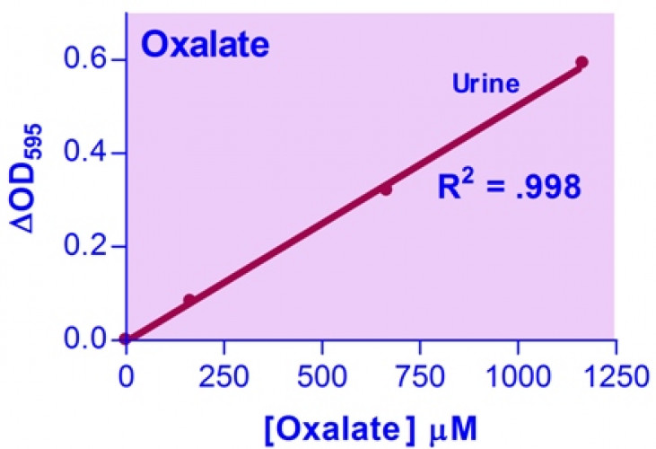 EnzyChrom™ Oxalate Assay Kit