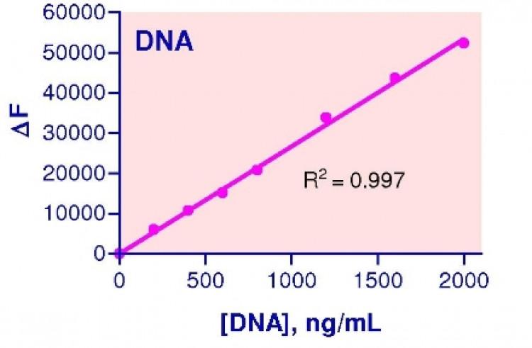 QuantiFluo™ DNA Assay Kit