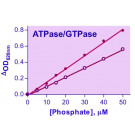 QuantiChrom™ ATPase/GTPase Assay Kit