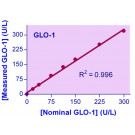 QuantiChrom™ Glyoxalase I Assay Kit