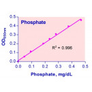 QuantiChrom™ Phosphate Assay Kit