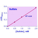 QuantiChrom™ Sulfate Assay Kit