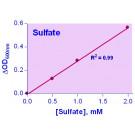 QuantiChrom™ Sulfate Assay Kit