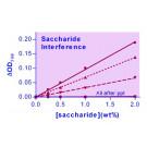 Saccharide Removal Kit
