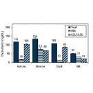 EnzyChrom™ AF HDL and LDL/VLDL Assay Kit